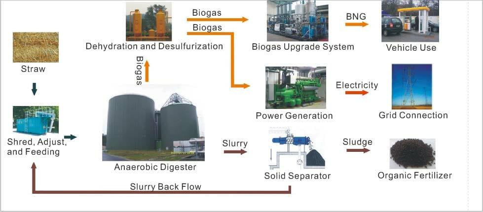 Straw Biogas Plants – DeTong Chengdu